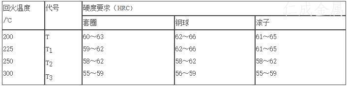 表2 高温回火的轴承零件硬度要求.jpg