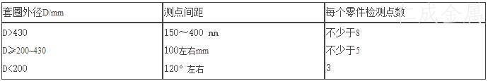 表7 套圈检测点要求点.jpg