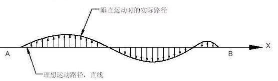 直线度表示